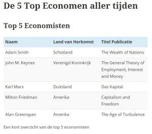 De 5 Top Economen aller tijden tabel