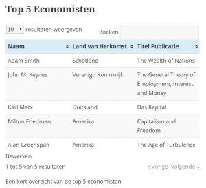 Tabel van De 5 Top Economen aller tijden