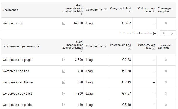 Zoekwoordplanner voor WordPress SEO in Google AdWords